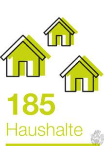 185 versorgte Haushalte mit Solar